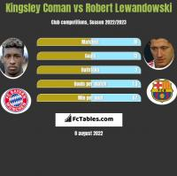 Kingsley Coman vs Robert Lewandowski h2h player stats