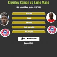 Kingsley Coman vs Sadio Mane h2h player stats
