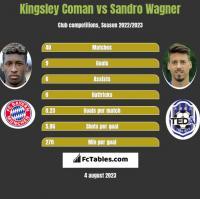 Kingsley Coman vs Sandro Wagner h2h player stats