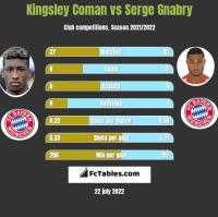 Kingsley Coman vs Serge Gnabry h2h player stats