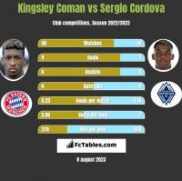 Kingsley Coman vs Sergio Cordova h2h player stats