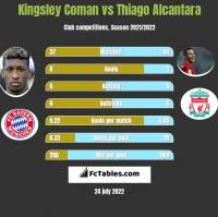 Kingsley Coman vs Thiago Alcantara h2h player stats