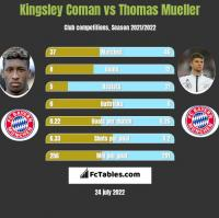 Kingsley Coman vs Thomas Mueller h2h player stats