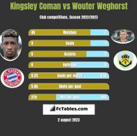 Kingsley Coman vs Wouter Weghorst h2h player stats