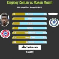 Kingsley Coman vs Mason Mount h2h player stats