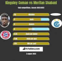 Kingsley Coman vs Meritan Shabani h2h player stats