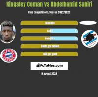 Kingsley Coman vs Abdelhamid Sabiri h2h player stats