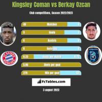 Kingsley Coman vs Berkay Ozcan h2h player stats
