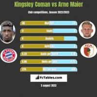 Kingsley Coman vs Arne Maier h2h player stats