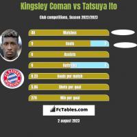 Kingsley Coman vs Tatsuya Ito h2h player stats