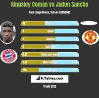 Kingsley Coman vs Jadon Sancho h2h player stats