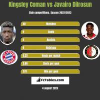Kingsley Coman vs Javairo Dilrosun h2h player stats