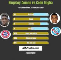 Kingsley Coman vs Colin Dagba h2h player stats
