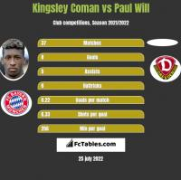 Kingsley Coman vs Paul Will h2h player stats