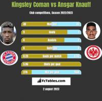 Kingsley Coman vs Ansgar Knauff h2h player stats