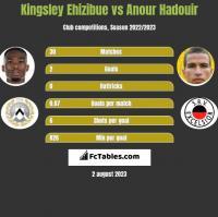 Kingsley Ehizibue vs Anour Hadouir h2h player stats