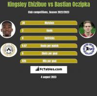 Kingsley Ehizibue vs Bastian Oczipka h2h player stats