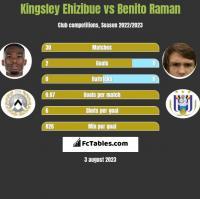 Kingsley Ehizibue vs Benito Raman h2h player stats