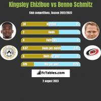 Kingsley Ehizibue vs Benno Schmitz h2h player stats