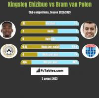 Kingsley Ehizibue vs Bram van Polen h2h player stats