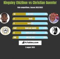 Kingsley Ehizibue vs Christian Guenter h2h player stats
