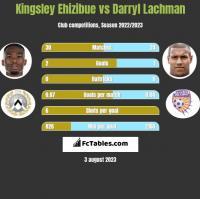 Kingsley Ehizibue vs Darryl Lachman h2h player stats
