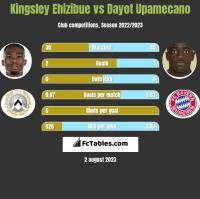 Kingsley Ehizibue vs Dayot Upamecano h2h player stats