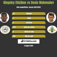 Kingsley Ehizibue vs Denis Mahmudov h2h player stats