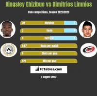 Kingsley Ehizibue vs Dimitrios Limnios h2h player stats