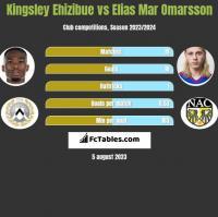 Kingsley Ehizibue vs Elias Mar Omarsson h2h player stats
