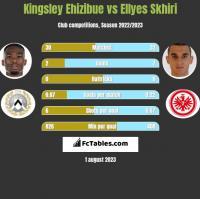 Kingsley Ehizibue vs Ellyes Skhiri h2h player stats