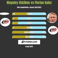 Kingsley Ehizibue vs Florian Kainz h2h player stats