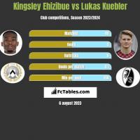 Kingsley Ehizibue vs Lukas Kuebler h2h player stats