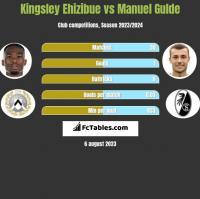 Kingsley Ehizibue vs Manuel Gulde h2h player stats