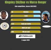 Kingsley Ehizibue vs Marco Hoeger h2h player stats