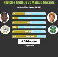 Kingsley Ehizibue vs Marcus Edwards h2h player stats