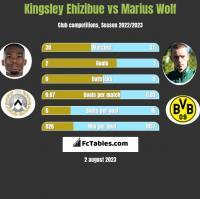 Kingsley Ehizibue vs Marius Wolf h2h player stats