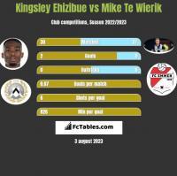 Kingsley Ehizibue vs Mike Te Wierik h2h player stats