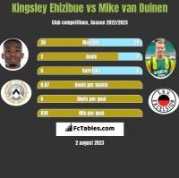 Kingsley Ehizibue vs Mike van Duinen h2h player stats