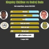Kingsley Ehizibue vs Ondrej Duda h2h player stats