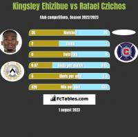 Kingsley Ehizibue vs Rafael Czichos h2h player stats