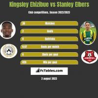 Kingsley Ehizibue vs Stanley Elbers h2h player stats