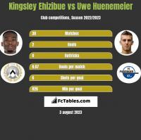 Kingsley Ehizibue vs Uwe Huenemeier h2h player stats