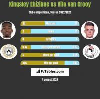 Kingsley Ehizibue vs Vito van Crooy h2h player stats