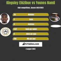 Kingsley Ehizibue vs Younes Namli h2h player stats