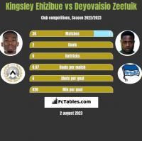 Kingsley Ehizibue vs Deyovaisio Zeefuik h2h player stats