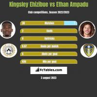 Kingsley Ehizibue vs Ethan Ampadu h2h player stats