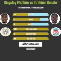 Kingsley Ehizibue vs Ibrahima Konate h2h player stats