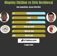 Kingsley Ehizibue vs Elvis Rexhbecaj h2h player stats