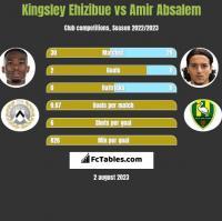 Kingsley Ehizibue vs Amir Absalem h2h player stats